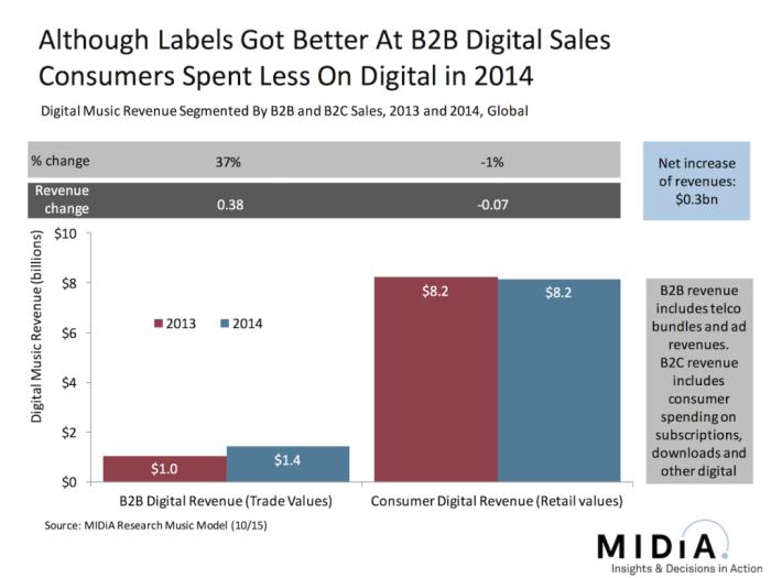MIDiA digitális bevételek