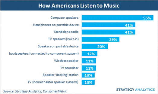 How Americans Listen to Music - Strategy Analytics