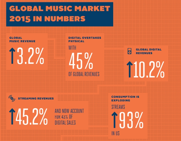 IFPI Global Music Market 2015 in Numbers
