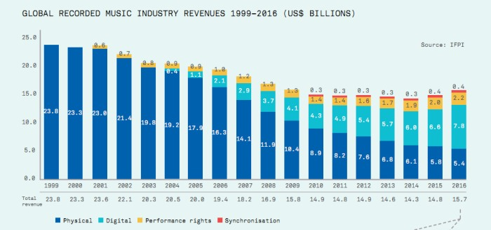 Global recorded music revenues 1999 2016