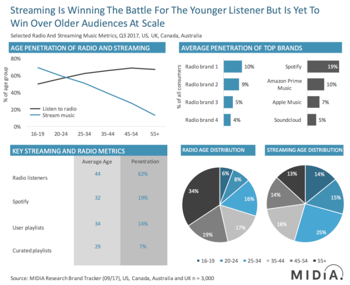 radio vs stream midia